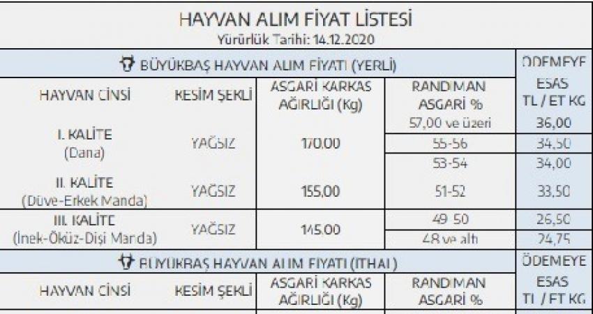 ESK'nın yıllara göre hayvan alım fiyat listesi
