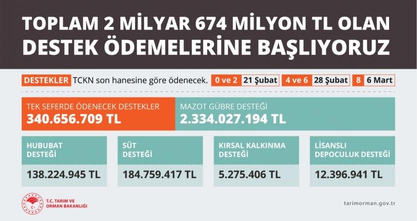 2 milyar 674 milyon TL destek hesaplara yatıyor